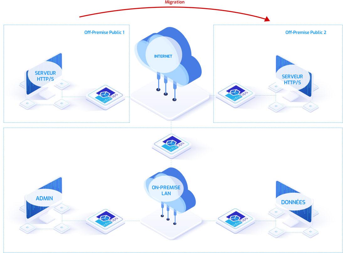 Hybride or multiCloud network's hospital