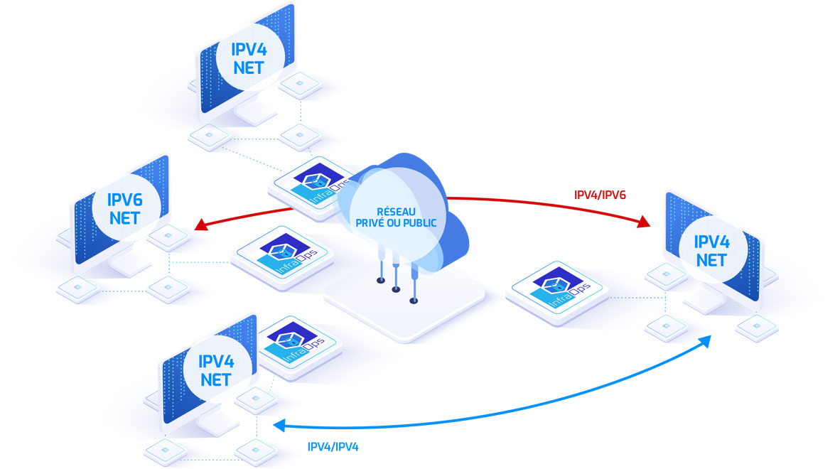 IPV4/IPV6 between industrial and IT networks