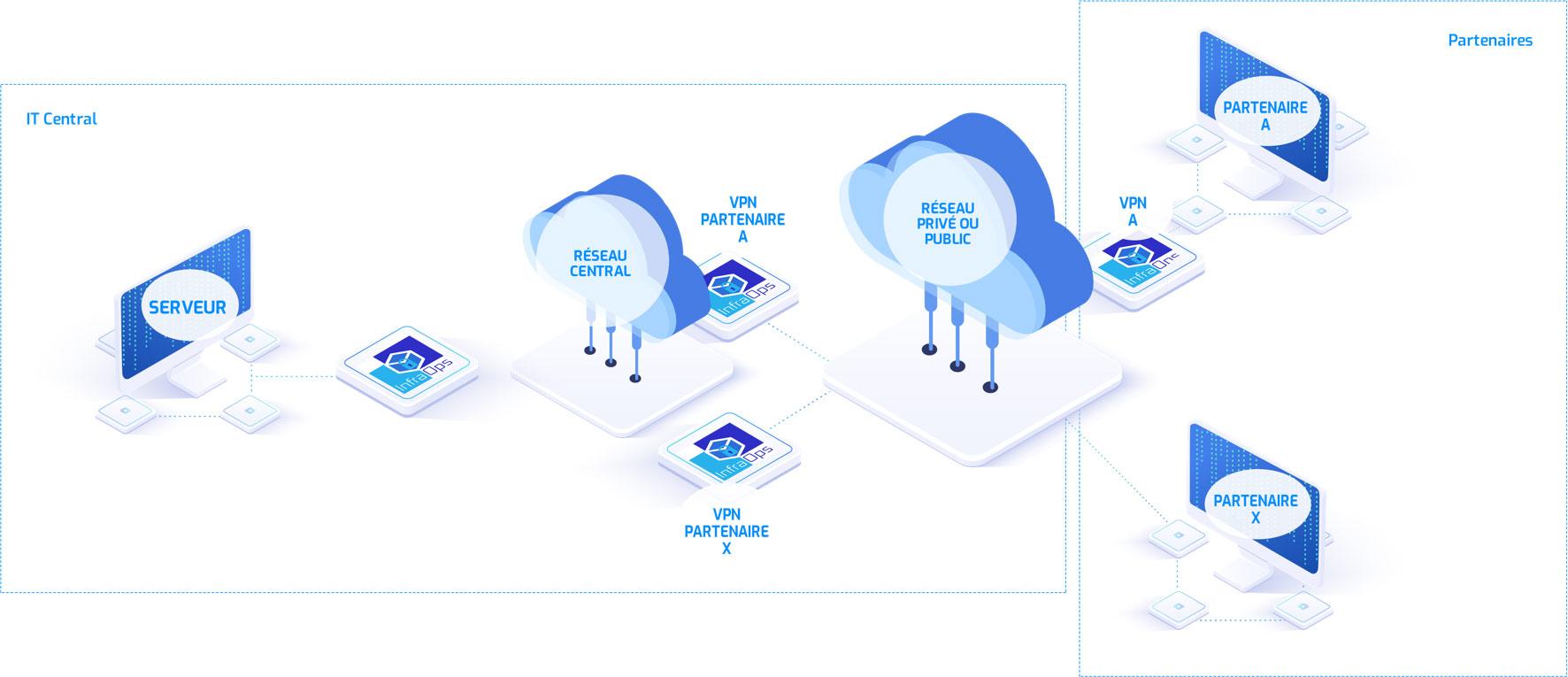 Partner's networks communication industrialisation