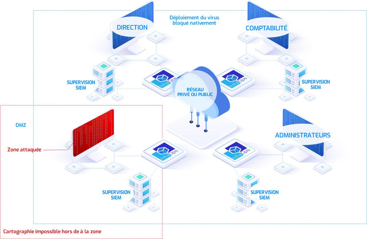 Cybersecurity Zero-Trust